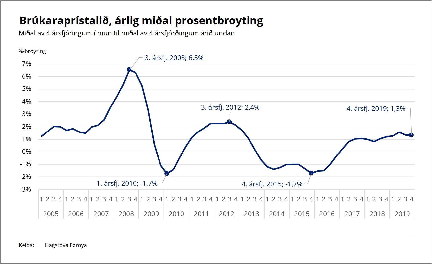 200115 Brúkaraprístalið, árlig miðal prosentbroyting