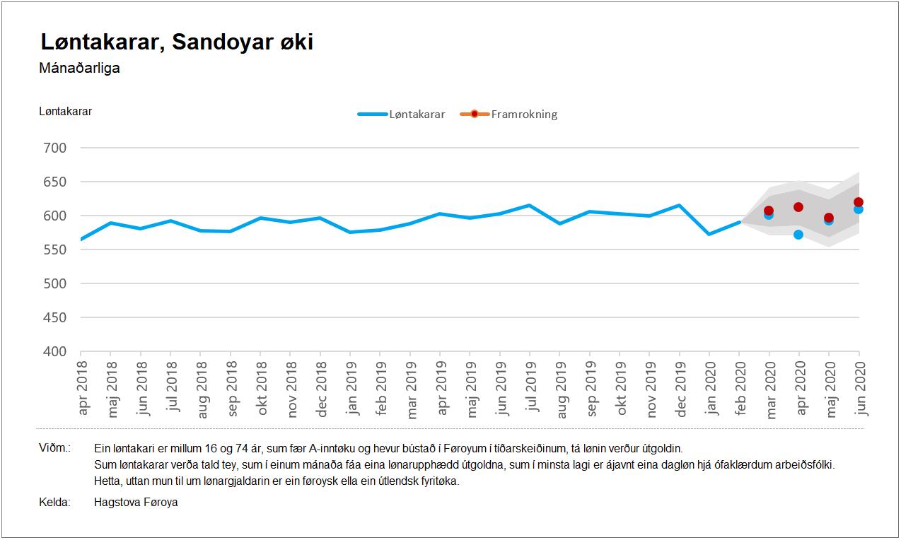 Sandoyar